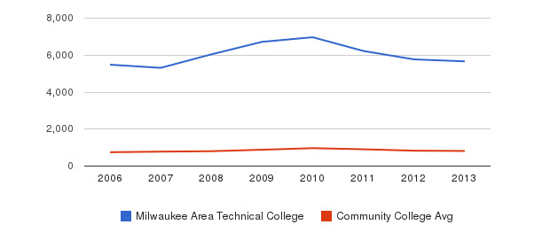 Milwaukee Area Technical College Full-Time Students&nbsp(2006-2013)