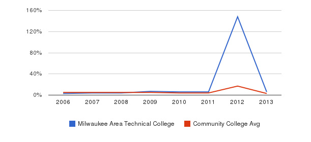 Milwaukee Area Technical College Unknown&nbsp(2006-2013)