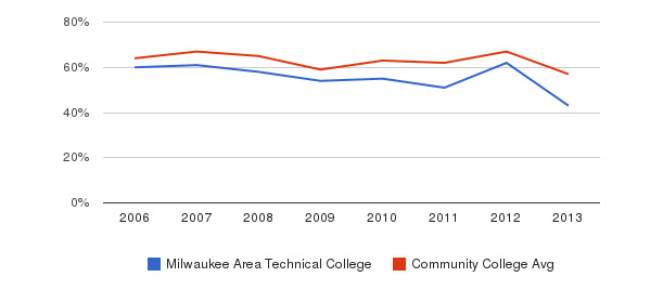 Milwaukee Area Technical College White&nbsp(2006-2013)