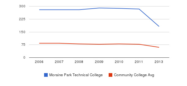 Moraine Park Technical College Total Faculty&nbsp(2006-2013)