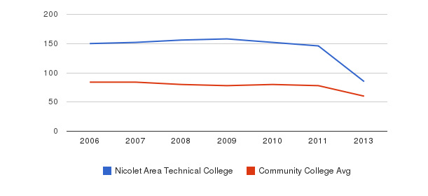 Nicolet Area Technical College Total Faculty&nbsp(2006-2013)