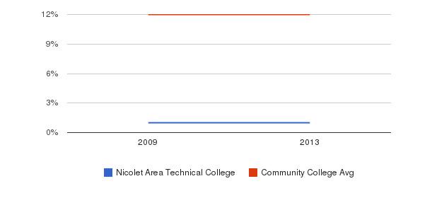 Nicolet Area Technical College Black&nbsp(2009-2013)