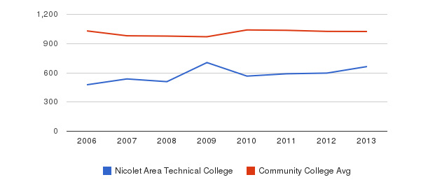 Nicolet Area Technical College Part-Time Students&nbsp(2006-2013)