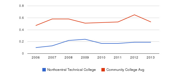 Northcentral Technical College Diversity Score&nbsp(2006-2013)