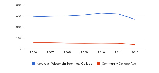 Northeast Wisconsin Technical College Total Faculty&nbsp(2006-2013)