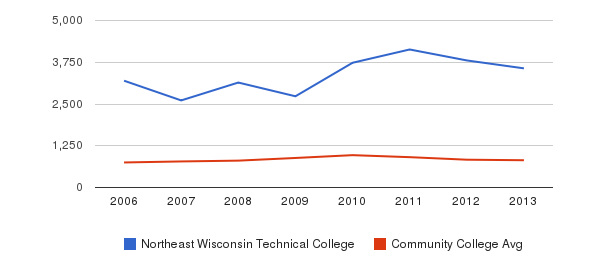 Northeast Wisconsin Technical College Full-Time Students&nbsp(2006-2013)