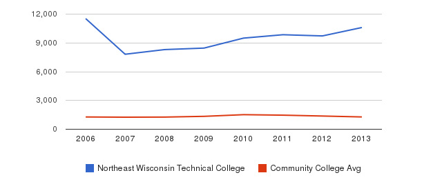 Northeast Wisconsin Technical College Total Enrollment&nbsp(2006-2013)