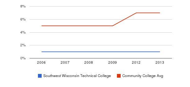 Southwest Wisconsin Technical College Hispanic&nbsp(2006-2013)