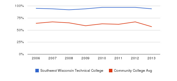 Southwest Wisconsin Technical College White&nbsp(2006-2013)