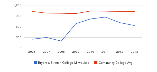 Bryant & Stratton College-Milwaukee Part-Time Students&nbsp(2006-2013)