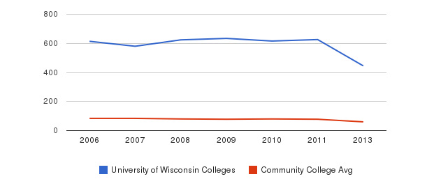 University of Wisconsin Colleges Total Faculty&nbsp(2006-2013)