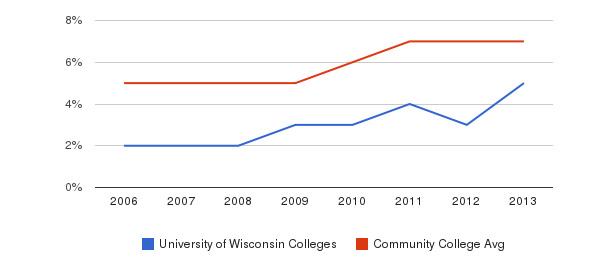 University of Wisconsin Colleges Hispanic&nbsp(2006-2013)