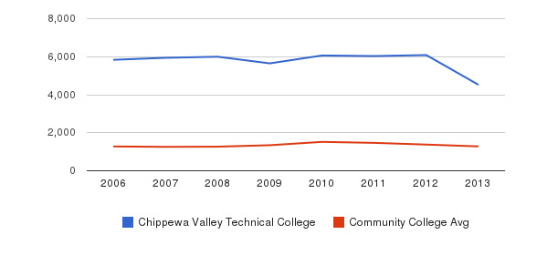 Chippewa Valley Technical College Total Enrollment&nbsp(2006-2013)