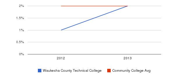 Waukesha County Technical College More&nbsp(2012-2013)
