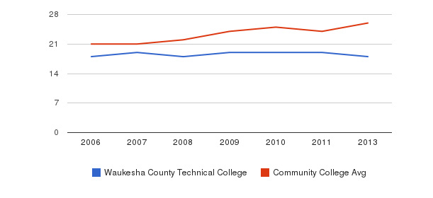 Waukesha County Technical College student staff&nbsp(2006-2013)