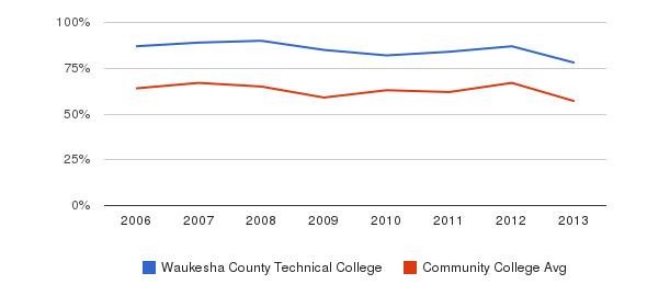 Waukesha County Technical College White&nbsp(2006-2013)