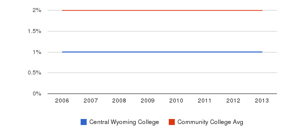 Central Wyoming College Asian&nbsp(2006-2013)