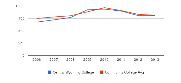 Central Wyoming College Full-Time Students&nbsp(2006-2013)