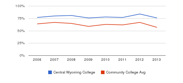 Central Wyoming College White&nbsp(2006-2013)