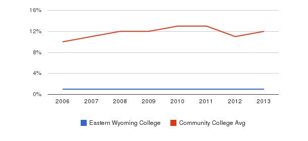 Eastern Wyoming College Black&nbsp(2006-2013)