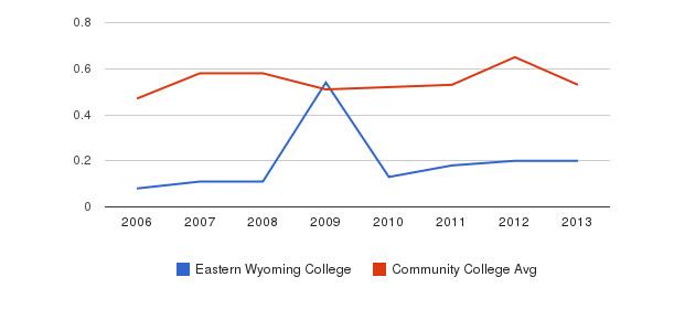 Eastern Wyoming College Diversity Score&nbsp(2006-2013)