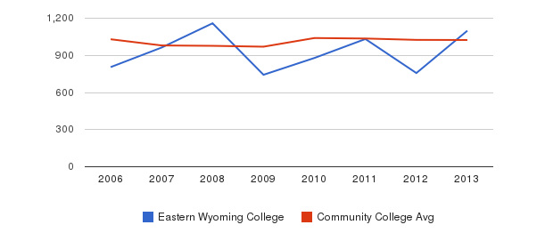 Eastern Wyoming College Part-Time Students&nbsp(2006-2013)
