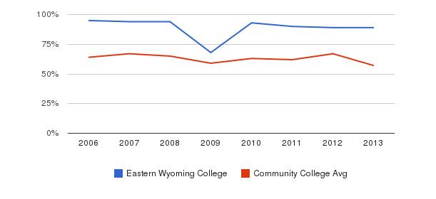 Eastern Wyoming College White&nbsp(2006-2013)