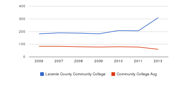 Laramie County Community College Total Faculty&nbsp(2006-2013)
