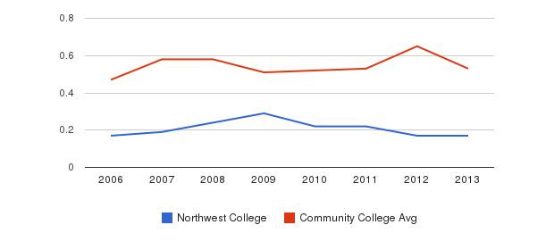 Northwest College Diversity Score&nbsp(2006-2013)