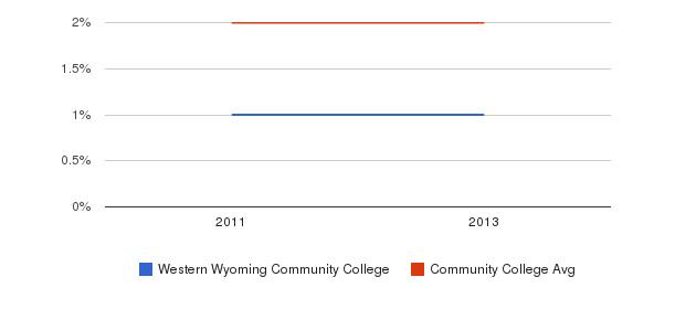 Western Wyoming Community College More&nbsp(2011-2013)