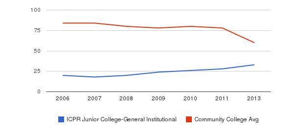 ICPR Junior College-General Institutional Total Faculty&nbsp(2006-2013)