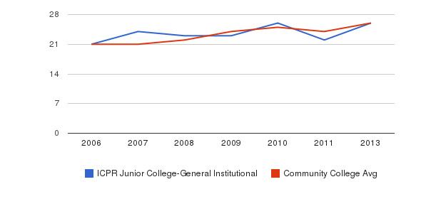 ICPR Junior College-General Institutional student staff&nbsp(2006-2013)