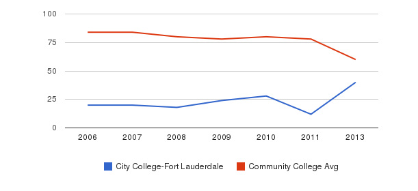 City College-Fort Lauderdale Total Faculty&nbsp(2006-2013)