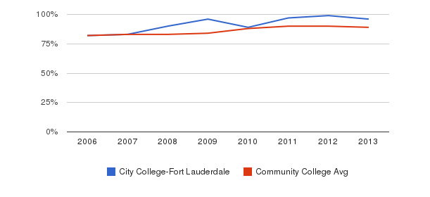 City College-Fort Lauderdale % Students Receiving Some Financial Aid&nbsp(2006-2013)
