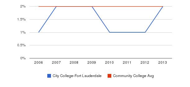 City College-Fort Lauderdale Asian&nbsp(2006-2013)