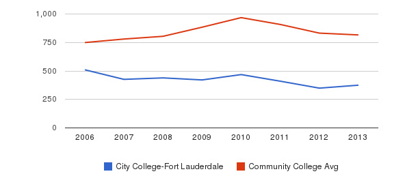 City College-Fort Lauderdale Full-Time Students&nbsp(2006-2013)