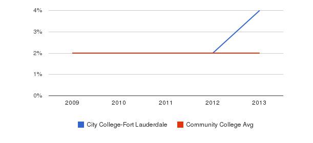 City College-Fort Lauderdale More&nbsp(2009-2013)