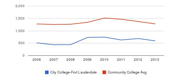 City College-Fort Lauderdale Total Enrollment&nbsp(2006-2013)