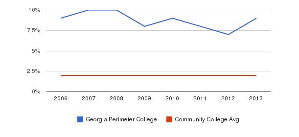 Georgia Perimeter College Asian&nbsp(2006-2013)