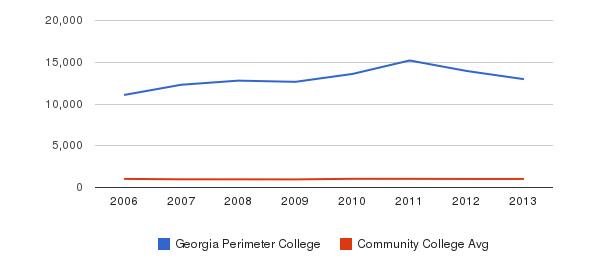 Georgia Perimeter College Part-Time Students&nbsp(2006-2013)