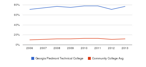 Georgia Piedmont Technical College Black&nbsp(2006-2013)
