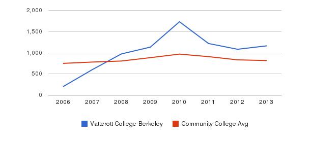 Vatterott College-Berkeley Full-Time Students&nbsp(2006-2013)
