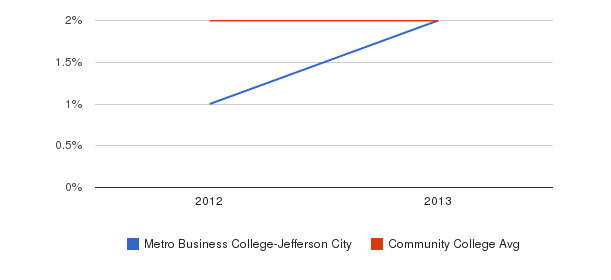 Metro Business College-Jefferson City Asian&nbsp(2012-2013)