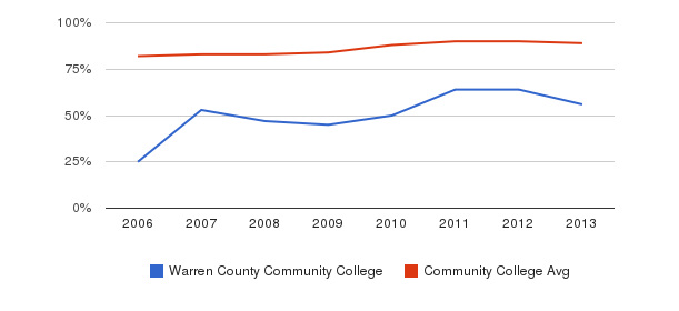 Warren County Community College % Students Receiving Some Financial Aid&nbsp(2006-2013)