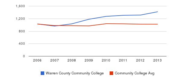 Warren County Community College Part-Time Students&nbsp(2006-2013)
