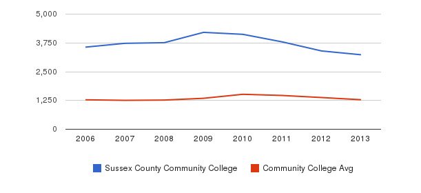 Sussex County Community College Total Enrollment&nbsp(2006-2013)