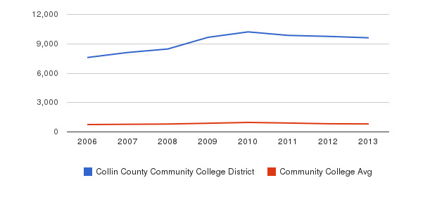 Collin County Community College District Full-Time Students&nbsp(2006-2013)