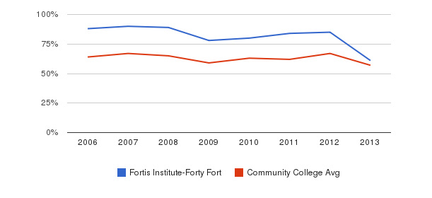 Fortis Institute-Forty Fort White&nbsp(2006-2013)
