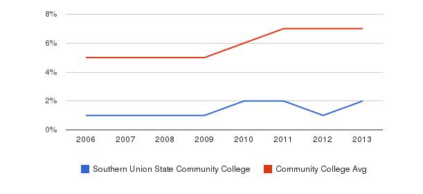 Southern Union State Community College Hispanic&nbsp(2006-2013)