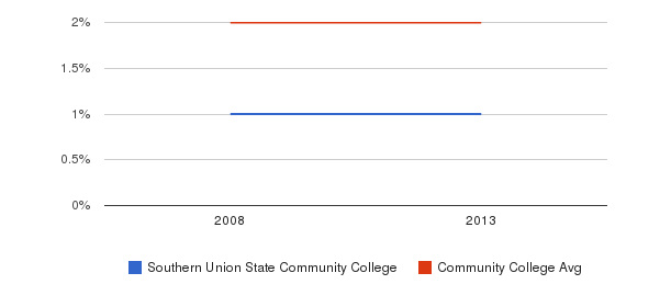 Southern Union State Community College More&nbsp(2008-2013)